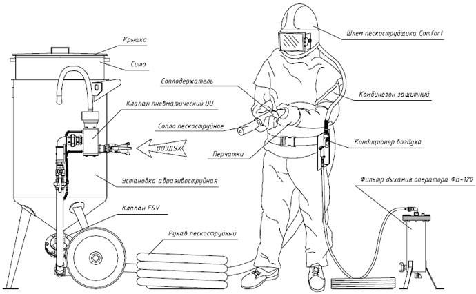 Пескоструйный аппарат: мастерим своими руками