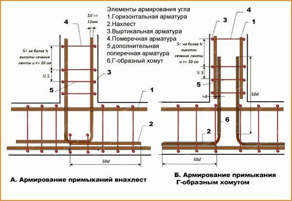 Как вязать арматуру для ленточного фундамента